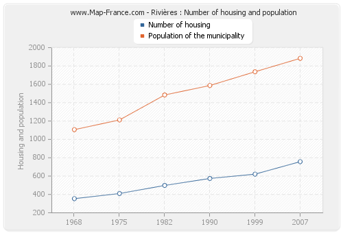 Rivières : Number of housing and population
