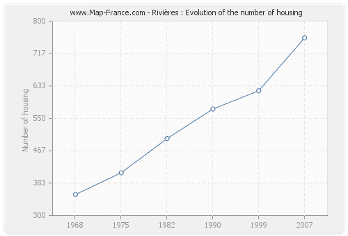 Rivières : Evolution of the number of housing