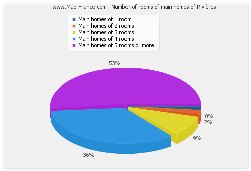 Number of rooms of main homes of Rivières