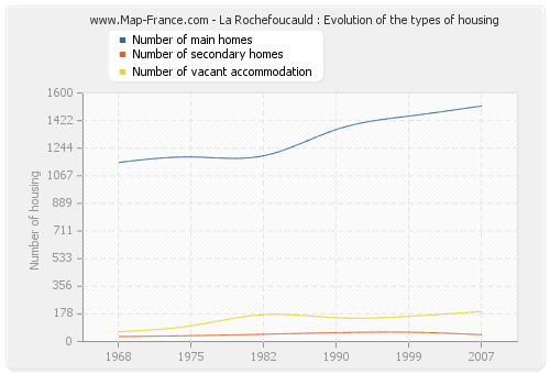 La Rochefoucauld : Evolution of the types of housing