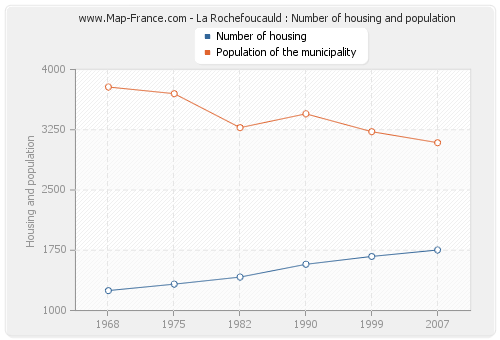 La Rochefoucauld : Number of housing and population