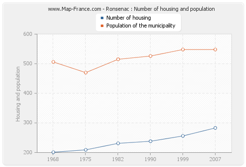 Ronsenac : Number of housing and population