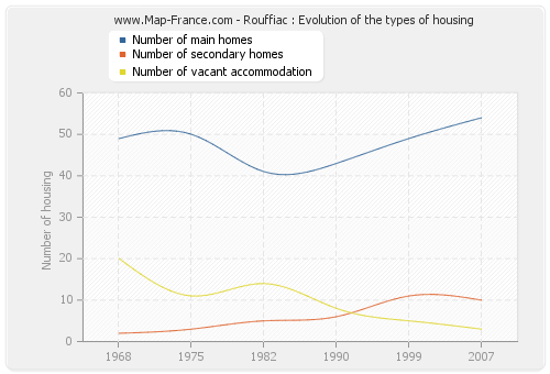 Rouffiac : Evolution of the types of housing