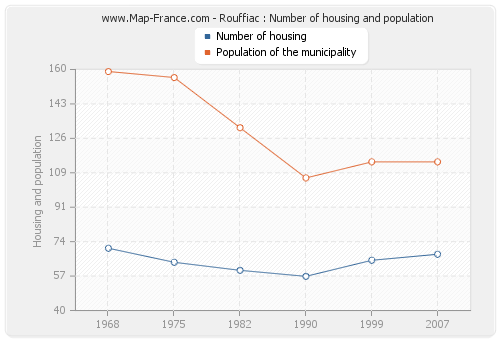 Rouffiac : Number of housing and population