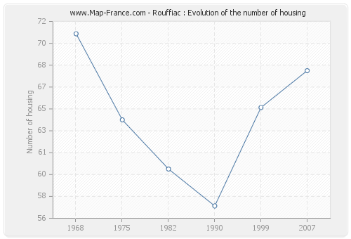 Rouffiac : Evolution of the number of housing