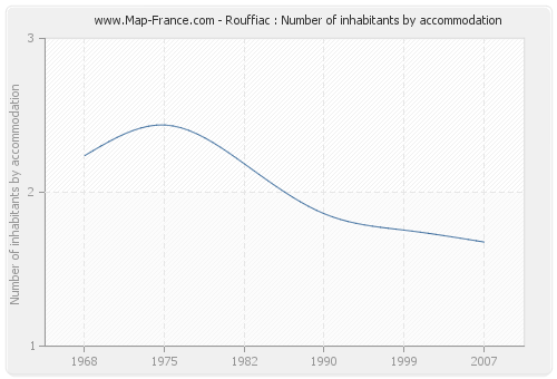 Rouffiac : Number of inhabitants by accommodation