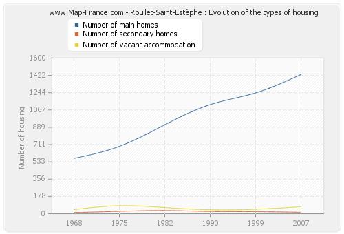 Roullet-Saint-Estèphe : Evolution of the types of housing