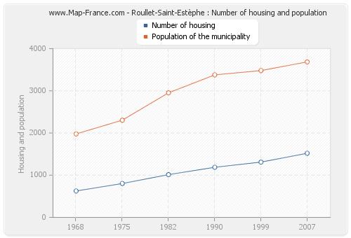 Roullet-Saint-Estèphe : Number of housing and population