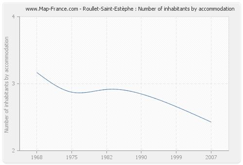 Roullet-Saint-Estèphe : Number of inhabitants by accommodation