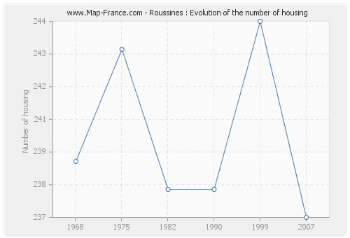 Roussines : Evolution of the number of housing