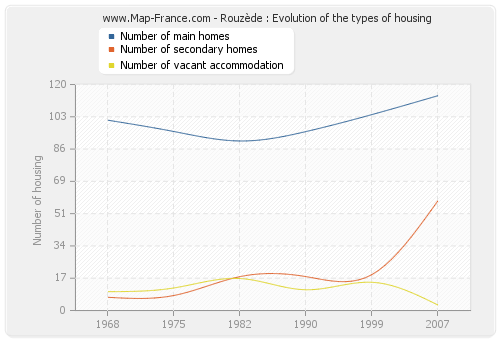 Rouzède : Evolution of the types of housing