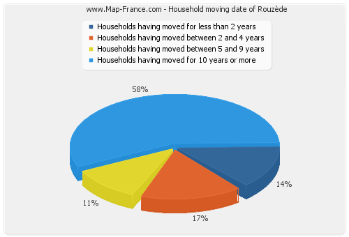Household moving date of Rouzède