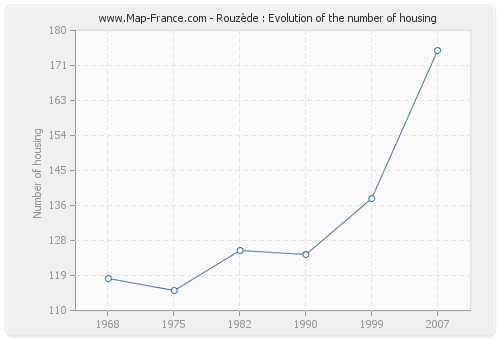 Rouzède : Evolution of the number of housing