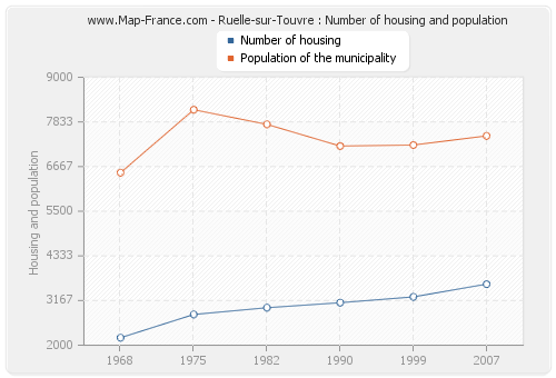 Ruelle-sur-Touvre : Number of housing and population
