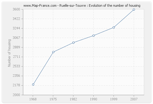 Ruelle-sur-Touvre : Evolution of the number of housing