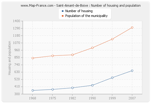Saint-Amant-de-Boixe : Number of housing and population