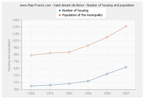 Saint-Amant-de-Boixe : Number of housing and population