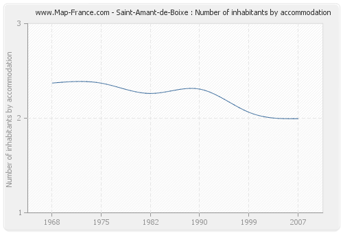 Saint-Amant-de-Boixe : Number of inhabitants by accommodation