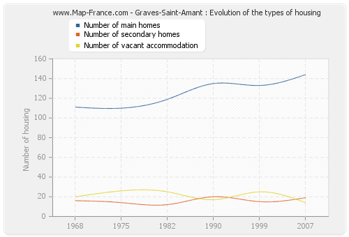 Graves-Saint-Amant : Evolution of the types of housing