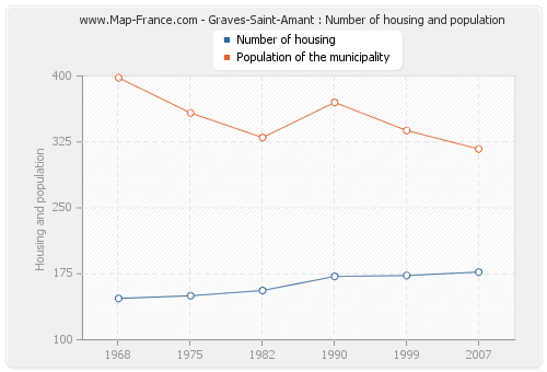 Graves-Saint-Amant : Number of housing and population