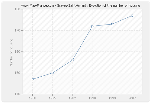 Graves-Saint-Amant : Evolution of the number of housing