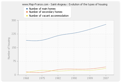 Saint-Angeau : Evolution of the types of housing