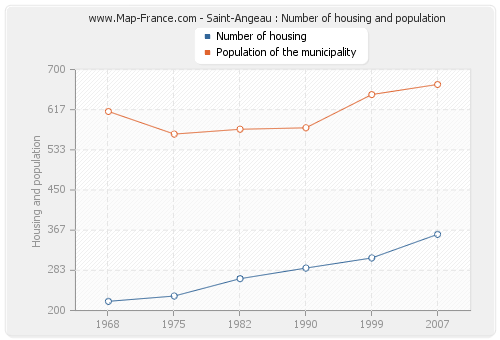 Saint-Angeau : Number of housing and population
