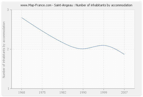 Saint-Angeau : Number of inhabitants by accommodation