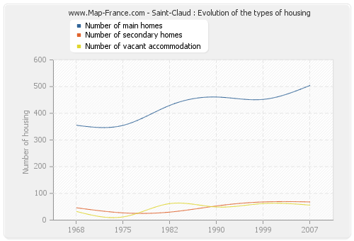 Saint-Claud : Evolution of the types of housing