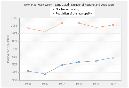 Saint-Claud : Number of housing and population