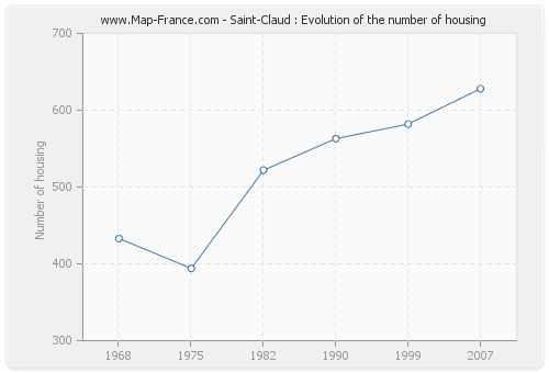 Saint-Claud : Evolution of the number of housing
