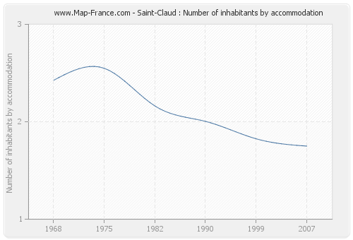 Saint-Claud : Number of inhabitants by accommodation