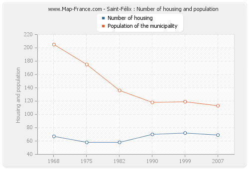 Saint-Félix : Number of housing and population