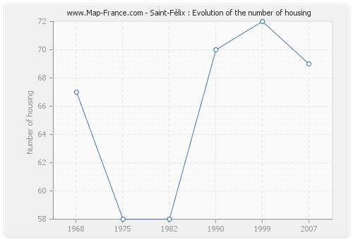 Saint-Félix : Evolution of the number of housing