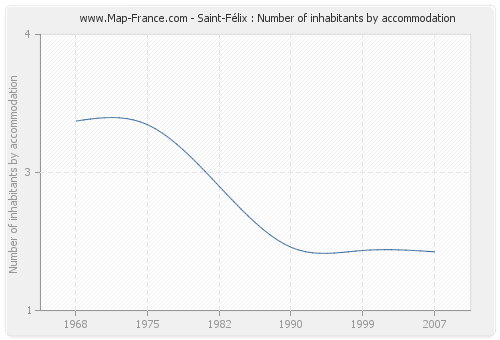 Saint-Félix : Number of inhabitants by accommodation