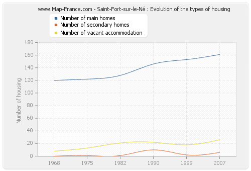 Saint-Fort-sur-le-Né : Evolution of the types of housing