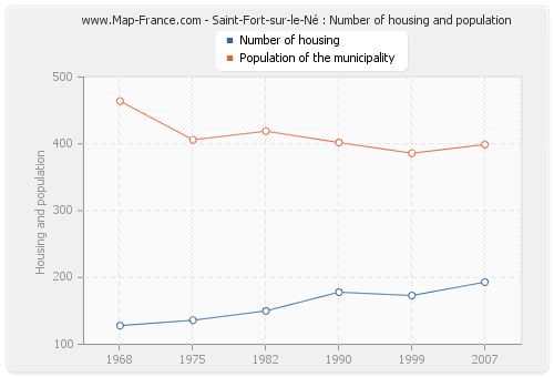 Saint-Fort-sur-le-Né : Number of housing and population