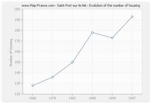 Saint-Fort-sur-le-Né : Evolution of the number of housing