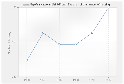 Saint-Front : Evolution of the number of housing