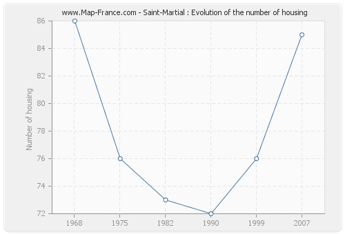 Saint-Martial : Evolution of the number of housing