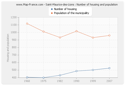 Saint-Maurice-des-Lions : Number of housing and population
