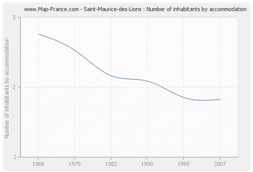 Saint-Maurice-des-Lions : Number of inhabitants by accommodation
