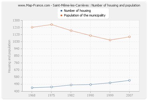 Saint-Même-les-Carrières : Number of housing and population