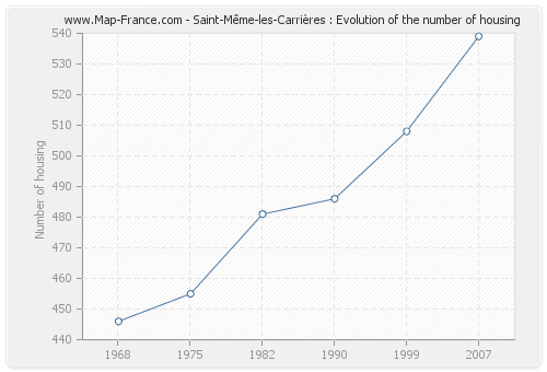 Saint-Même-les-Carrières : Evolution of the number of housing