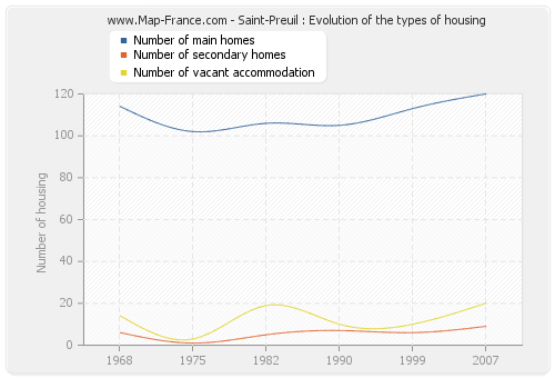Saint-Preuil : Evolution of the types of housing