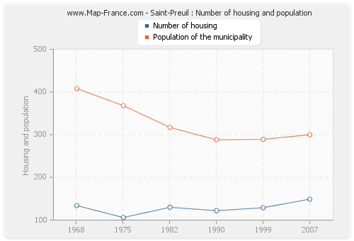 Saint-Preuil : Number of housing and population