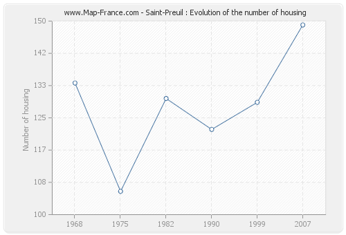 Saint-Preuil : Evolution of the number of housing