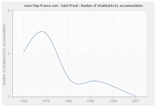 Saint-Preuil : Number of inhabitants by accommodation