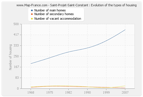 Saint-Projet-Saint-Constant : Evolution of the types of housing