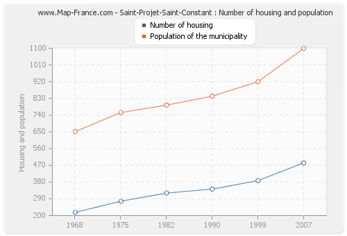 Saint-Projet-Saint-Constant : Number of housing and population